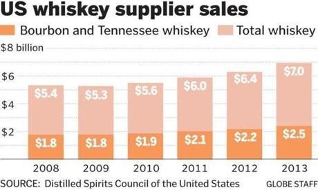 Bourbon-boom