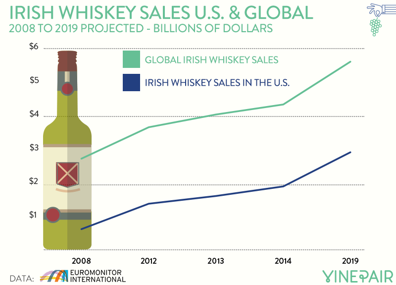 irish-whiskey-sales-us-global